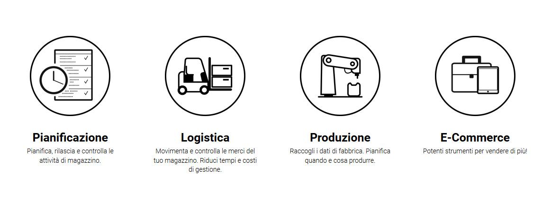 Logistica e Forza Vendite